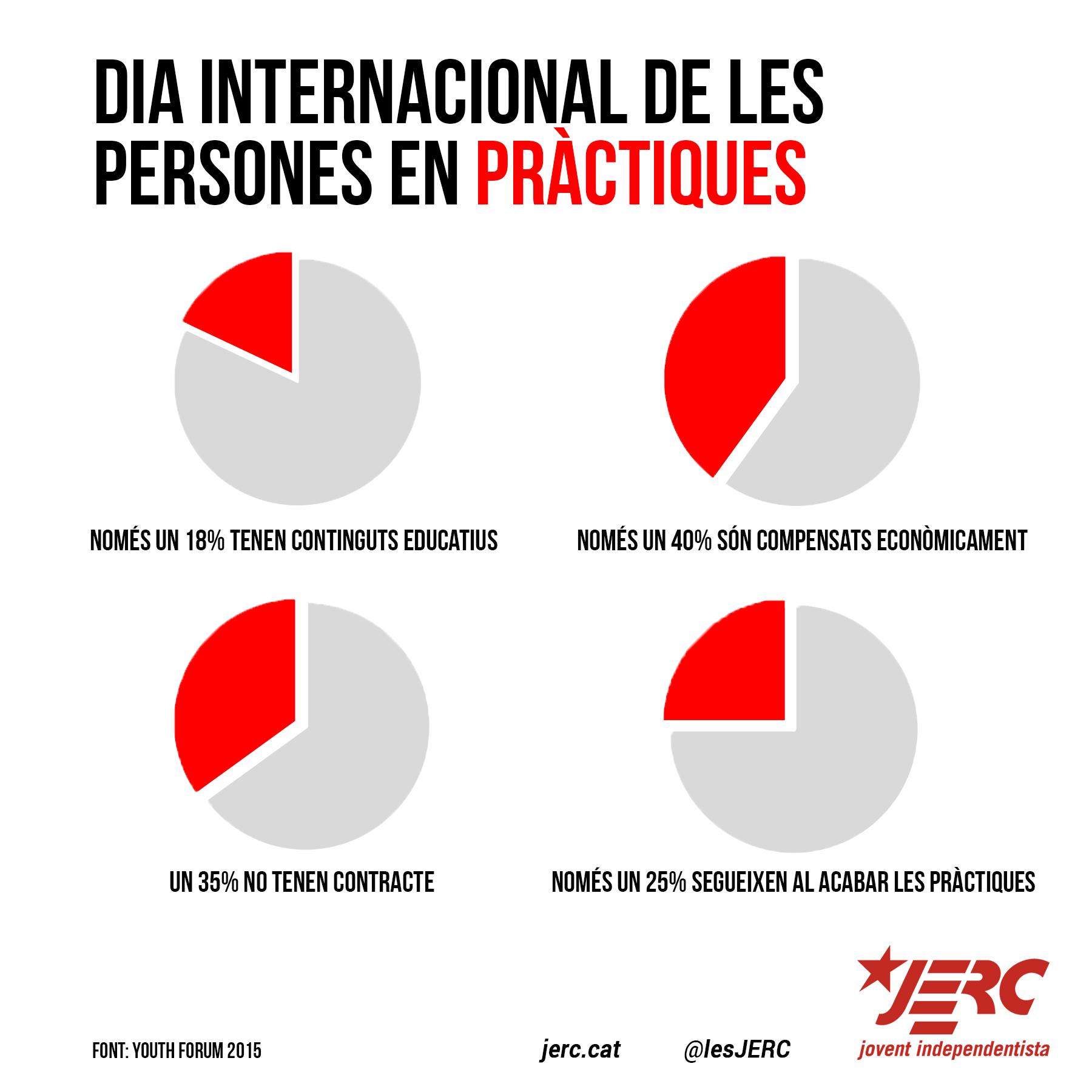 Dia Internacional de les Persones en Pràctiques